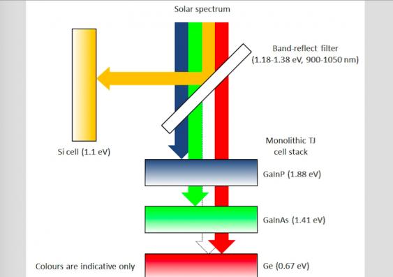 Efficiëntste zonnecel ter wereld ontwikkeld door wetenschappers